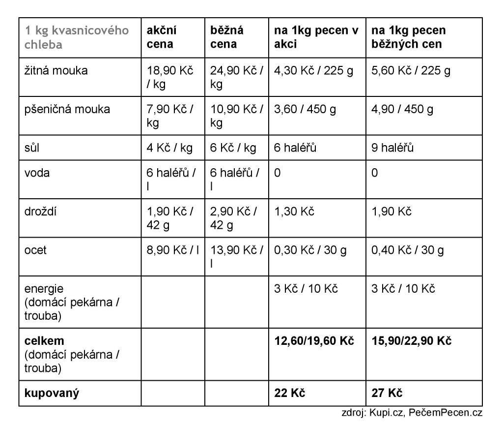Kolik stojí domácí chlebaKupi-page-002