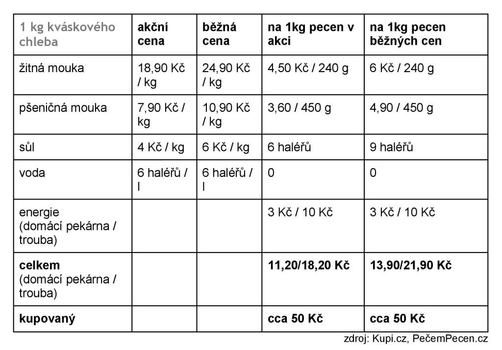 Kolik stojí domácí chlebaKupi-page-003